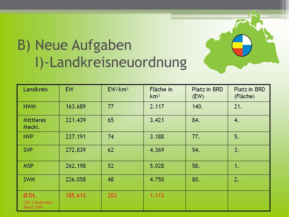B) Neue Aufgaben I)-Landkreisneuordnung LandkreisEWEW/km²Fläche in km² Platz in BRD (EW) Platz in BRD (Fläche) NWM163.689772.117140.21. Mittleres Meck