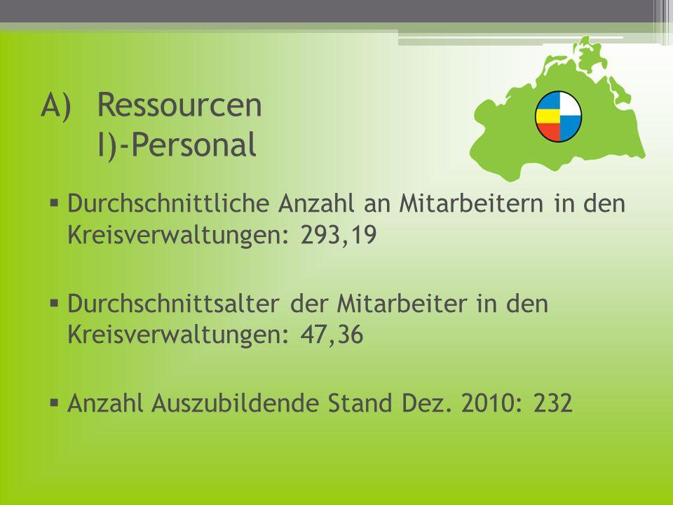 A)Ressourcen I)-Personal Durchschnittliche Anzahl an Mitarbeitern in den Kreisverwaltungen: 293,19 Durchschnittsalter der Mitarbeiter in den Kreisverw