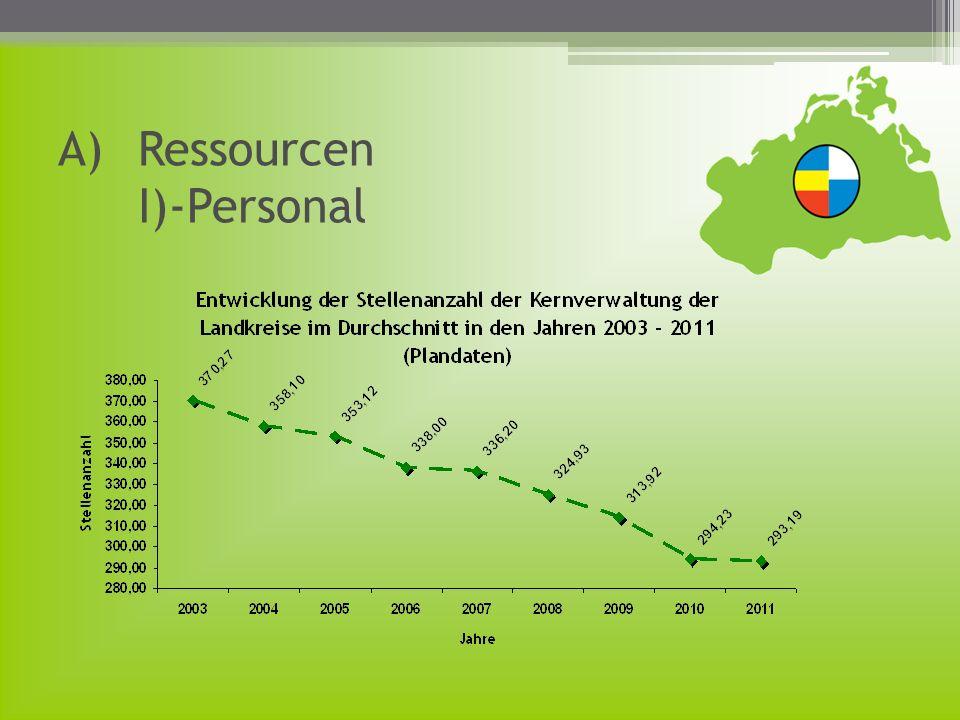 A)Ressourcen I)-Personal