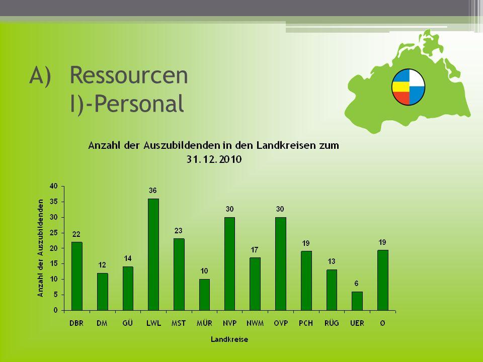 A)Ressourcen II)-Finanzen Einnahmearten: a) Schlüsselzuweisungen b) Kreisumlage Einnahmeentwicklung Ausgabenentwicklung
