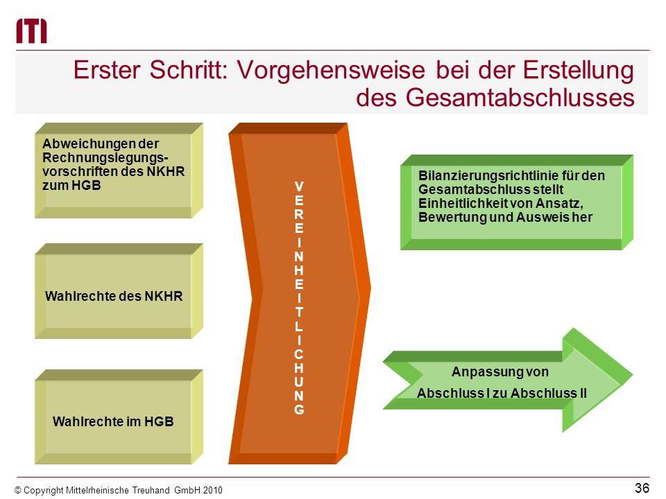 35 © Copyright Mittelrheinische Treuhand GmbH 2010 Erster Schritt: Vorgehensweise bei der Erstellung des Gesamtabschlusses Die Erstellung der Abschlüs