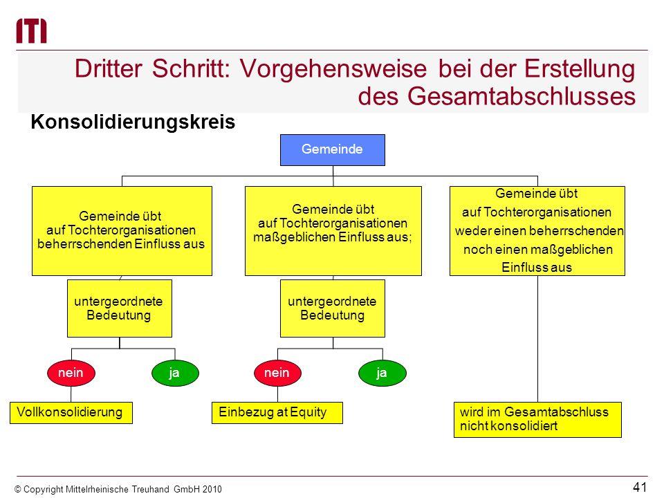 40 © Copyright Mittelrheinische Treuhand GmbH 2010 Dritter Schritt: Vorgehensweise bei der Erstellung des Gesamtabschlusses Dritter Schritt Als Konsol