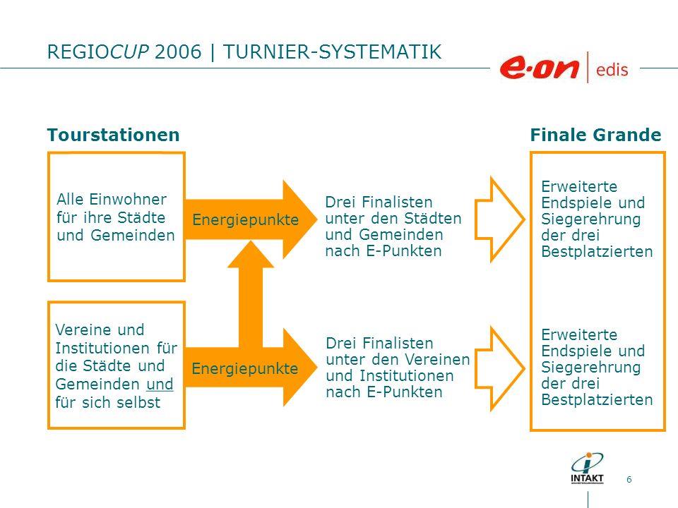 6 REGIOCUP 2006 | TURNIER-SYSTEMATIK Energiepunkte Drei Finalisten unter den Vereinen und Institutionen nach E-Punkten Drei Finalisten unter den Städt