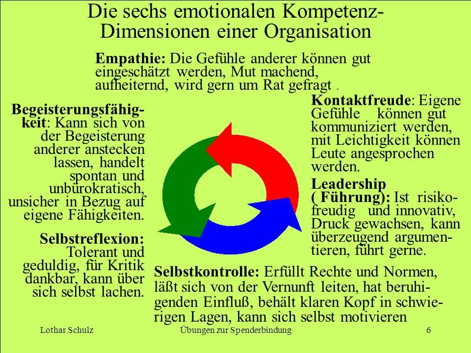Lothar SchulzÜbungen zur Spenderbindung6 Die sechs emotionalen Kompetenz- Dimensionen einer Organisation Empathie: Die Gefühle anderer können gut eingeschätzt werden, Mut machend, aufheiternd, wird gern um Rat gefragt.