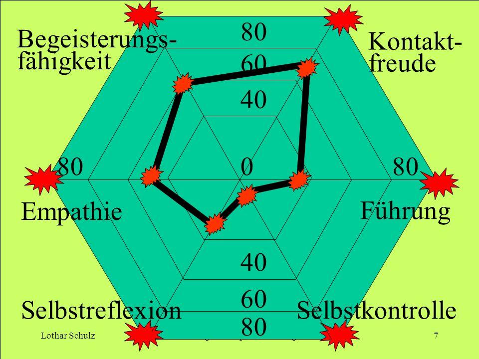 Lothar SchulzÜbungen zur Spenderbindung7 80 0 60 40 80 40 60 80 Empathie Führung Kontakt- freude Begeisterungs- fähigkeit SelbstreflexionSelbstkontrol