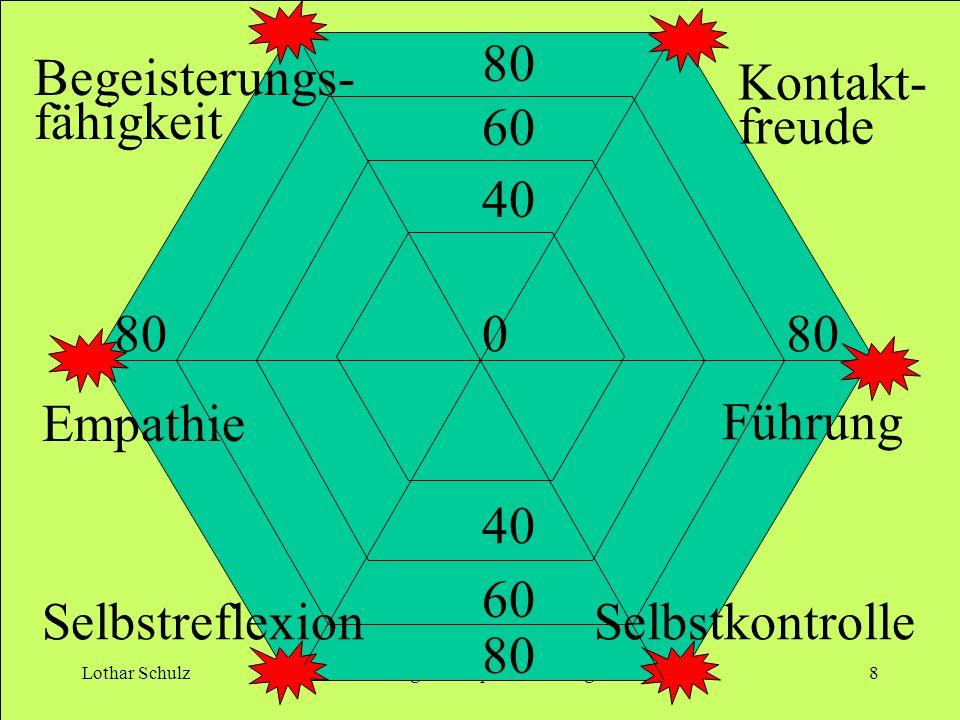 Lothar SchulzÜbungen zur Spenderbindung8 80 0 60 40 80 40 60 80 Empathie Führung Kontakt- freude Begeisterungs- fähigkeit SelbstreflexionSelbstkontrol