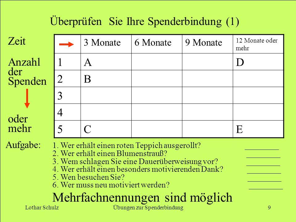 Lothar SchulzÜbungen zur Spenderbindung9 Überprüfen Sie Ihre Spenderbindung (1) 3 Monate6 Monate9 Monate 12 Monate oder mehr 1AD 2B 3 4 5CE 1. Wer erh