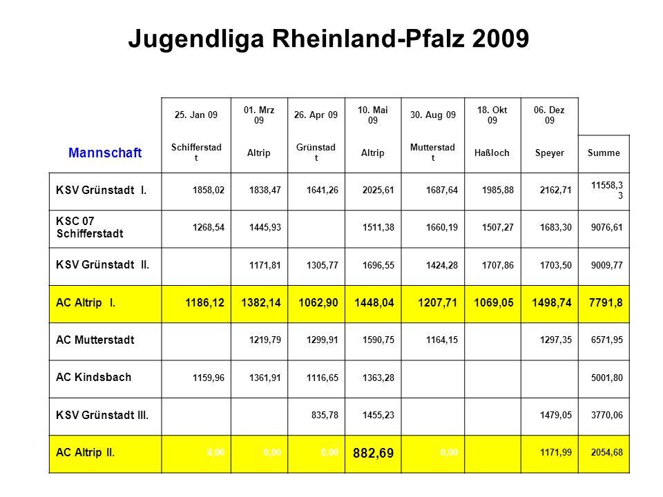 Jugendliga Rheinland-Pfalz 2009 25. Jan 09 01. Mrz 09 26. Apr 09 10. Mai 09 30. Aug 09 18. Okt 09 06. Dez 09 Mannschaft Schifferstad t Altrip Grünstad