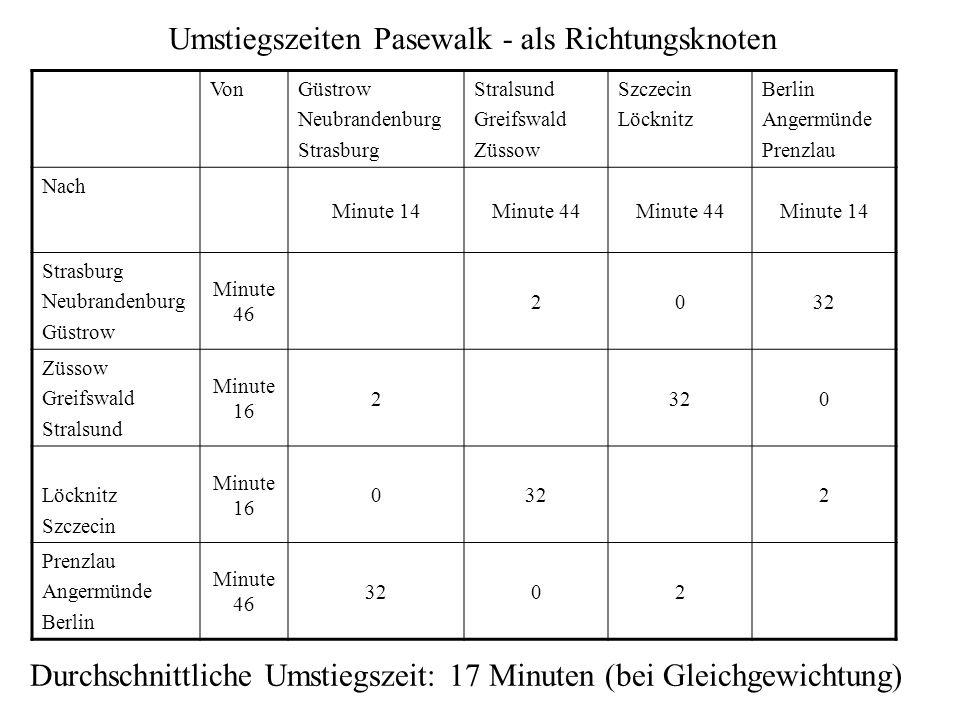 Stralsund Greifswald Züssow Güstrow Neubrandenburg Strasburg Löcknitz Szczecin Prenzlau Angermünde Berlin Richtungsknoten Umstieg nur in 2 von 4 mögli