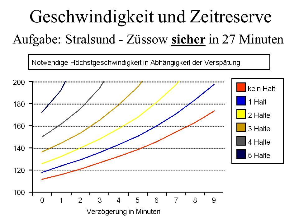 Viele Halte contra schnell Fahren Oder: Weshalb die Vorpommern S-Bahn UBB ein Segen ist. Aufgabe: In 27 Minuten Stralsund - Züssow