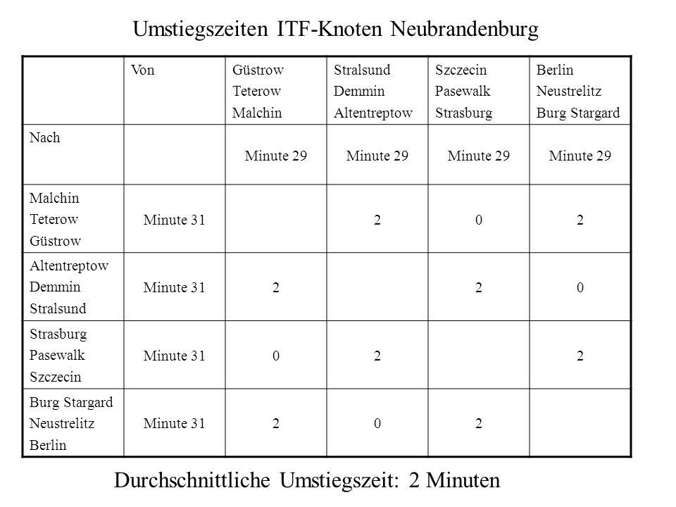 Geschwindigkeit und Zeitreserve Aufgabe: Stralsund - Züssow sicher in 27 Minuten