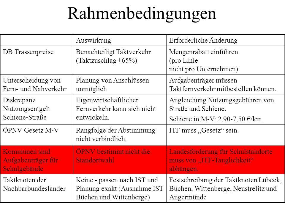 ITF + und - Struktur fest für Jahrzehnte+/- Feste Planungsgrundlage für Subnetze+ Einzelne schnellere Züge erfordern zusätzliche Infrastruktur (ABER: