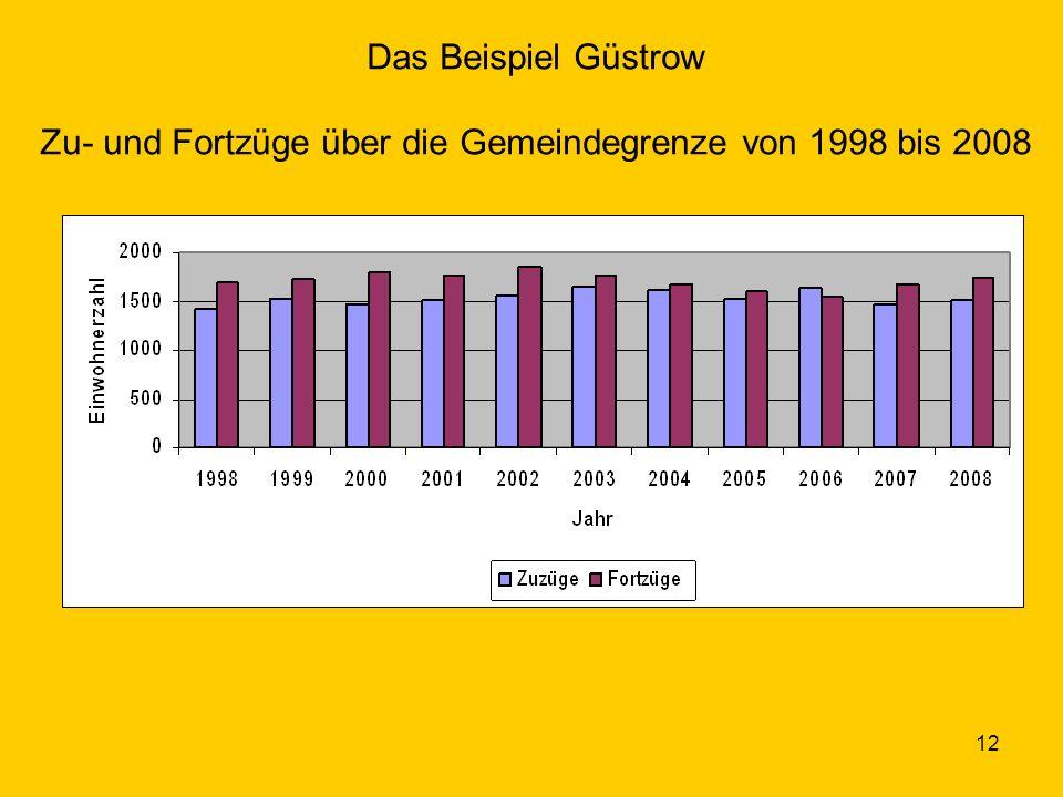 12 Das Beispiel Güstrow Zu- und Fortzüge über die Gemeindegrenze von 1998 bis 2008