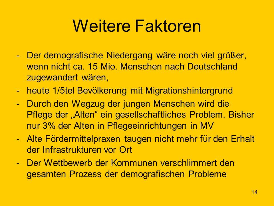 14 Weitere Faktoren -Der demografische Niedergang wäre noch viel größer, wenn nicht ca. 15 Mio. Menschen nach Deutschland zugewandert wären, -heute 1/