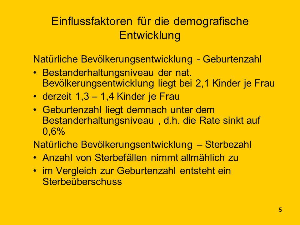 6 Einflussfaktoren für die demografische Entwicklung Wanderungsentwicklung/-saldo – Zuzüge Zuzüge erfolgen vor allem in wirtschaftlich wachsende Regionen (Süddeutschland) Suburbaner Raum, d.h.