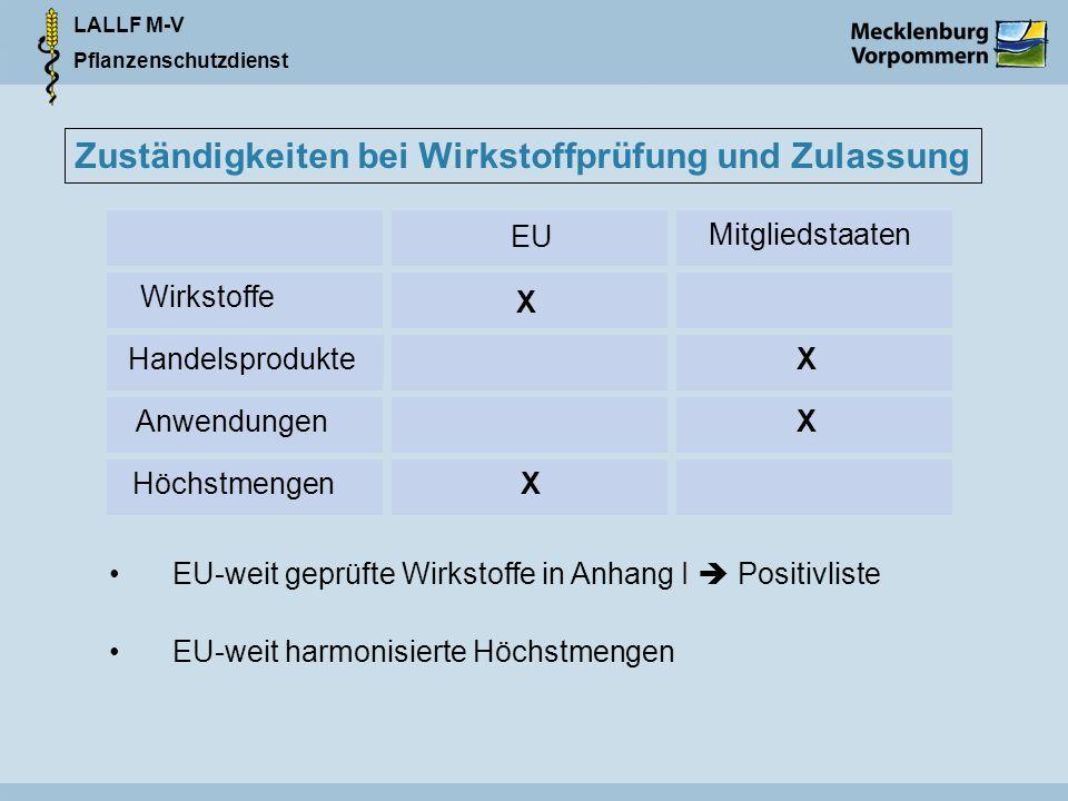LALLF M-V Pflanzenschutzdienst Zuständigkeiten bei Wirkstoffprüfung und Zulassung Handelsprodukte Höchstmengen Wirkstoffe Anwendungen X X EU X Mitgliedstaaten X EU-weit geprüfte Wirkstoffe in Anhang I Positivliste EU-weit harmonisierte Höchstmengen