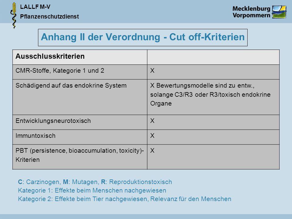 LALLF M-V Pflanzenschutzdienst Anhang II der Verordnung - Cut off-Kriterien Ausschlusskriterien CMR-Stoffe, Kategorie 1 und 2X Schädigend auf das endokrine System X Bewertungsmodelle sind zu entw., solange C3/R3 oder R3/toxisch endokrine Organe EntwicklungsneurotoxischX ImmuntoxischX PBT (persistence, bioaccumulation, toxicity)- Kriterien X C: Carzinogen, M: Mutagen, R: Reproduktionstoxisch Kategorie 1: Effekte beim Menschen nachgewiesen Kategorie 2: Effekte beim Tier nachgewiesen, Relevanz für den Menschen