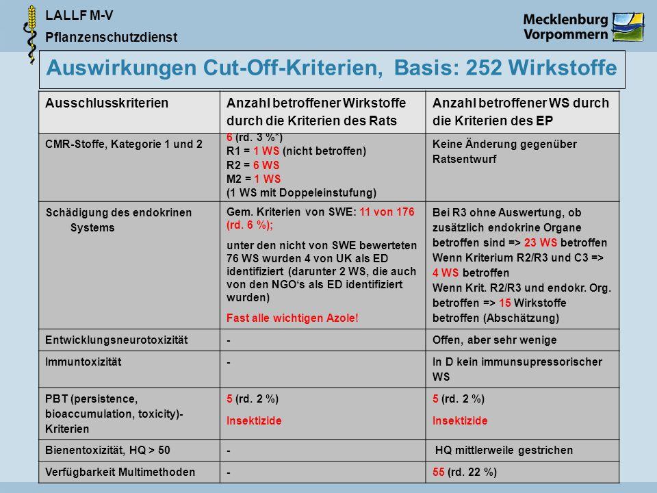 LALLF M-V Pflanzenschutzdienst Auswirkungen Cut-Off-Kriterien, Basis: 252 Wirkstoffe Ausschlusskriterien Anzahl betroffener Wirkstoffe durch die Kriterien des Rats Anzahl betroffener WS durch die Kriterien des EP CMR-Stoffe, Kategorie 1 und 2 6 (rd.
