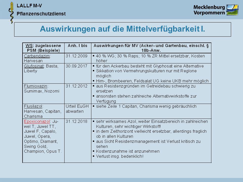 LALLF M-V Pflanzenschutzdienst Auswirkungen auf die Mittelverfügbarkeit I.