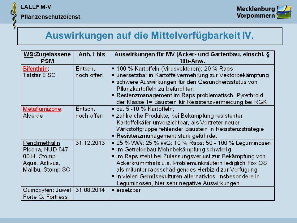 LALLF M-V Pflanzenschutzdienst Auswirkungen auf die Mittelverfügbarkeit IV.