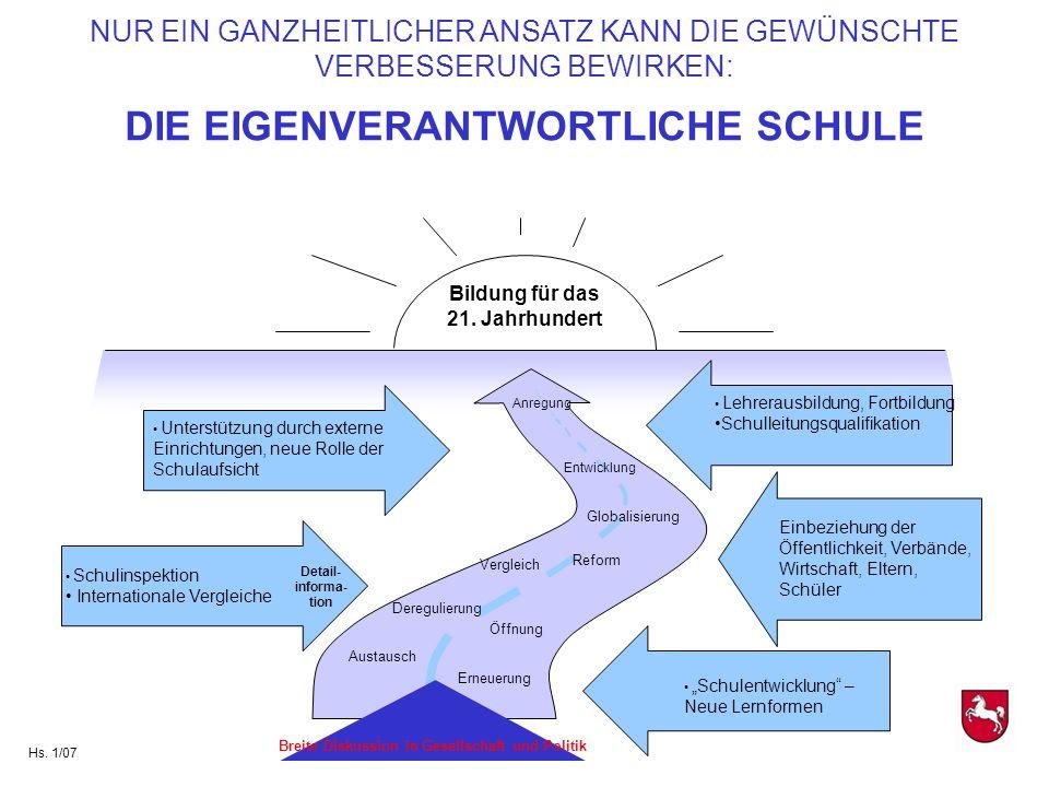 Lehrerausbildung, Fortbildung Schulleitungsqualifikation Einbeziehung der Öffentlichkeit, Verbände, Wirtschaft, Eltern, Schüler Schulentwicklung – Neu