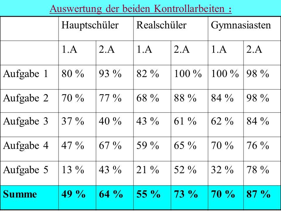 Auswertung der beiden Kontrollarbeiten : HauptschülerRealschülerGymnasiasten 1.A2.A1.A2.A1.A2.A Aufgabe 180 %93 %82 %100 % 98 % Aufgabe 270 %77 %68 %8