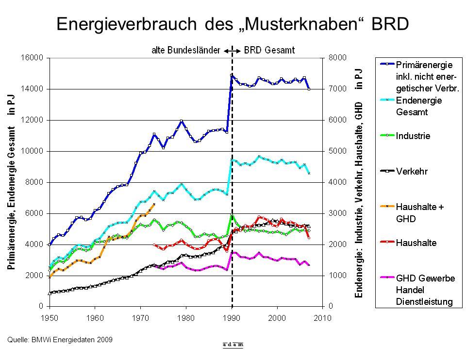 a d a m Beitrag Erneuerbare Energien, BRD, 2008 Quelle: BMWi Energiedaten 2009 Gesamt: 995 PJ Deckungsanteile Primärenergiever- brauch, gesamt = 7,1 % = Verdreifachung in 10 Jahren in den Bereichen: Stromerzeugung 14,8 % Wärmeerzeugung 7,7 % Motorkraftstoffe 6,1 %
