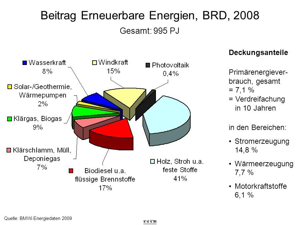 a d a m Beitrag Erneuerbare Energien, BRD, 2008 Quelle: BMWi Energiedaten 2009 Gesamt: 995 PJ Deckungsanteile Primärenergiever- brauch, gesamt = 7,1 %