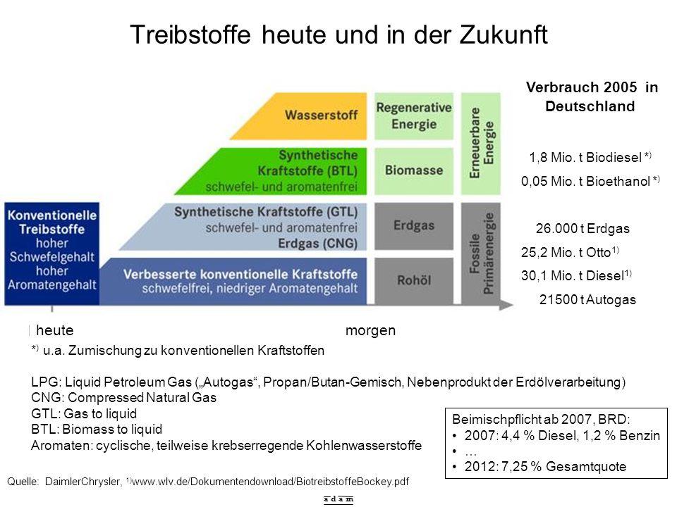 a d a m Biogas - Erzeugung und Nutzung Quelle: Kleemann, Meliß Energiebedarf zur Beheizung des Faulbehälters: 15 … 30 % des erzeugten Biogases mesophile (35°C) oder thermophile (55°C) Bakterien Gülle + Kofermente Verbrennung in Gas-Heizkesseln Blockheizkraft- werken (= Motoren, die Strom und Wärme produzieren) Reinigung und Einspeisung in das Erdgasnetz (Bioerdgas)