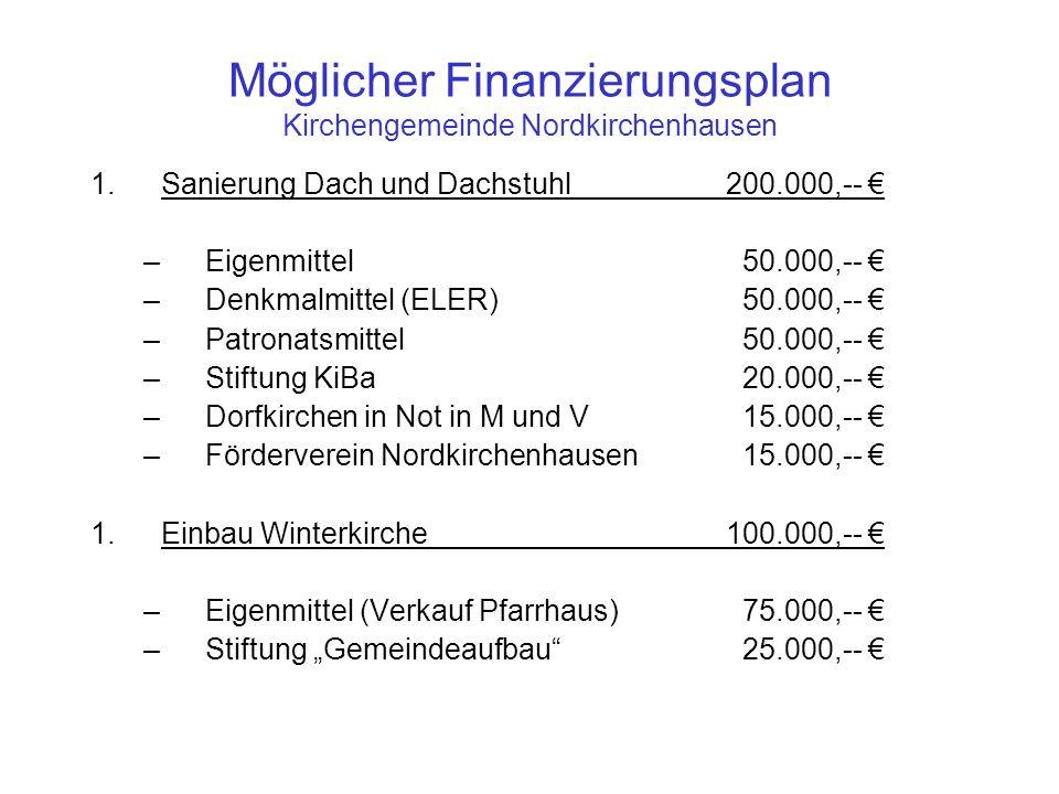 Möglicher Finanzierungsplan Kirchengemeinde Nordkirchenhausen 1.Sanierung Dach und Dachstuhl200.000,-- –Eigenmittel 50.000,-- –Denkmalmittel (ELER) 50.000,-- –Patronatsmittel 50.000,-- –Stiftung KiBa 20.000,-- –Dorfkirchen in Not in M und V 15.000,-- –Förderverein Nordkirchenhausen 15.000,-- 1.Einbau Winterkirche100.000,-- –Eigenmittel (Verkauf Pfarrhaus) 75.000,-- –Stiftung Gemeindeaufbau 25.000,--