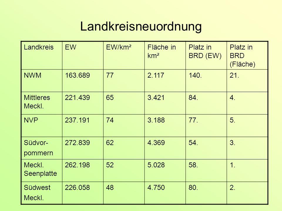 Landkreisneuordnung LandkreisEWEW/km²Fläche in km² Platz in BRD (EW) Platz in BRD (Fläche) NWM163.689772.117140.21.