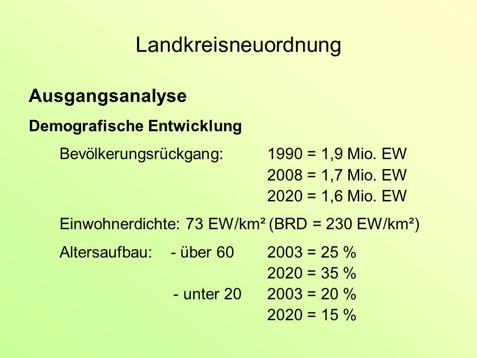 Landkreisneuordnung Ausgangsanalyse Demografische Entwicklung Bevölkerungsrückgang:1990 = 1,9 Mio.