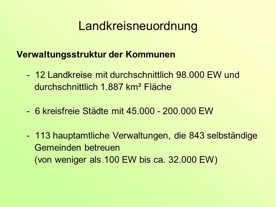 Landkreisneuordnung Verwaltungsstruktur der Kommunen - 12 Landkreise mit durchschnittlich 98.000 EW und durchschnittlich 1.887 km² Fläche - 6 kreisfreie Städte mit 45.000 - 200.000 EW - 113 hauptamtliche Verwaltungen, die 843 selbständige Gemeinden betreuen (von weniger als 100 EW bis ca.