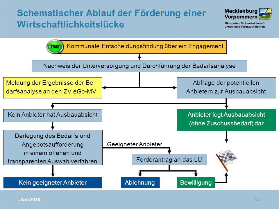 16 Besonderheiten bei der Leerrohrverlegung für die Breitbandversorgung n Nutzung von geförderten Leerrohren durch andere Sektoren (z.
