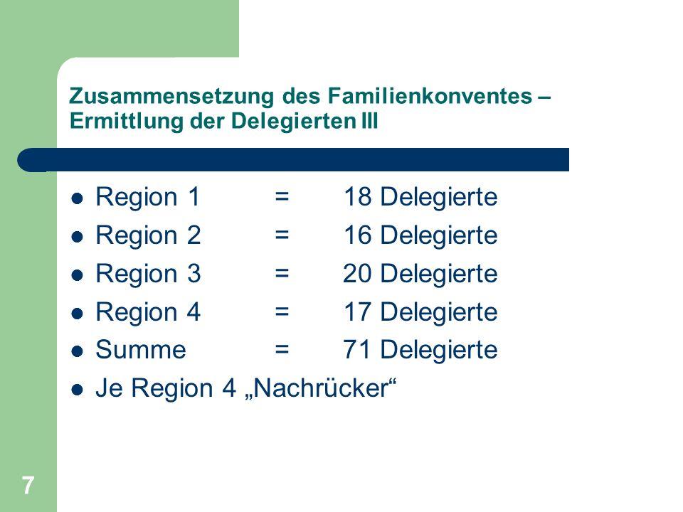 7 Zusammensetzung des Familienkonventes – Ermittlung der Delegierten III Region 1 =18 Delegierte Region 2=16 Delegierte Region 3 = 20 Delegierte Regio