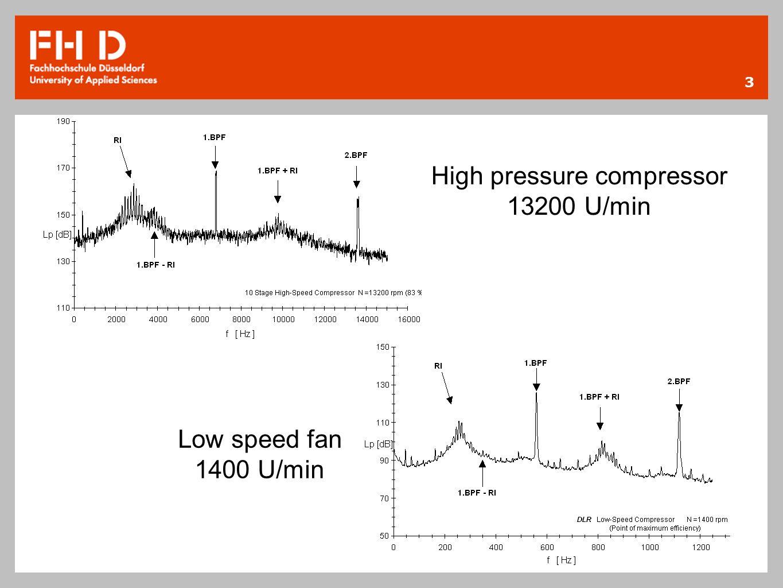 3 High pressure compressor 13200 U/min Low speed fan 1400 U/min