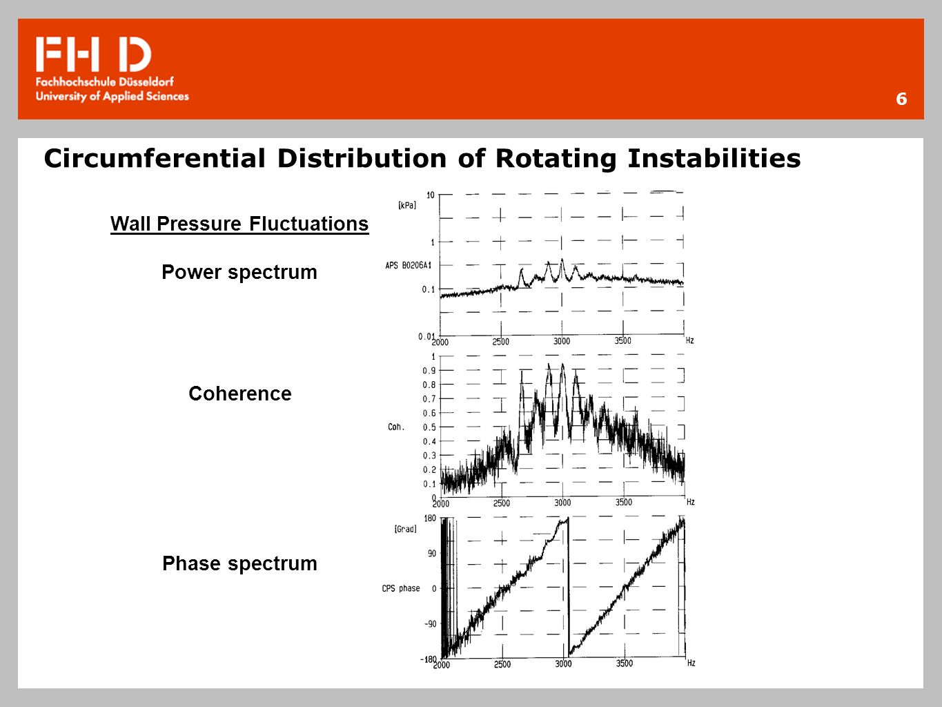 6 Circumferential Distribution of Rotating Instabilities Wall Pressure Fluctuations Power spectrum Coherence Phase spectrum