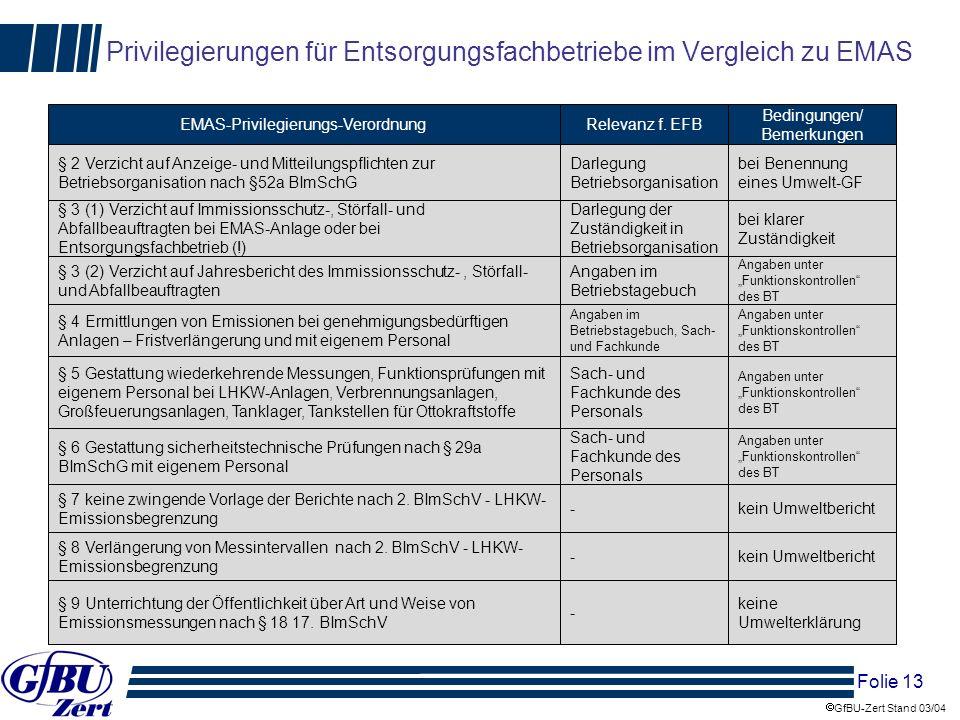 Folie 13 GfBU-Zert Stand 03/04 Privilegierungen für Entsorgungsfachbetriebe im Vergleich zu EMAS EMAS-Privilegierungs-Verordnung § 2 Verzicht auf Anze