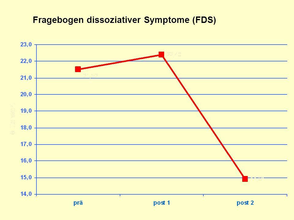 Effektstärken: Psychopathologie VariablePrae- Post1 24 Mo Follow Up SCL-90 GSI 0.120.85* BDI 0.58* 0.92** U-FB 0.270.62* U-FB Schuldgefühle 0.43 1.16** Post1: 6 Monate nach DBT1 Post2: 6 Monate nach DBT III (insgesamt 24 Mo nach Therapiebeginn) Barnow et al., in Vorbereitung