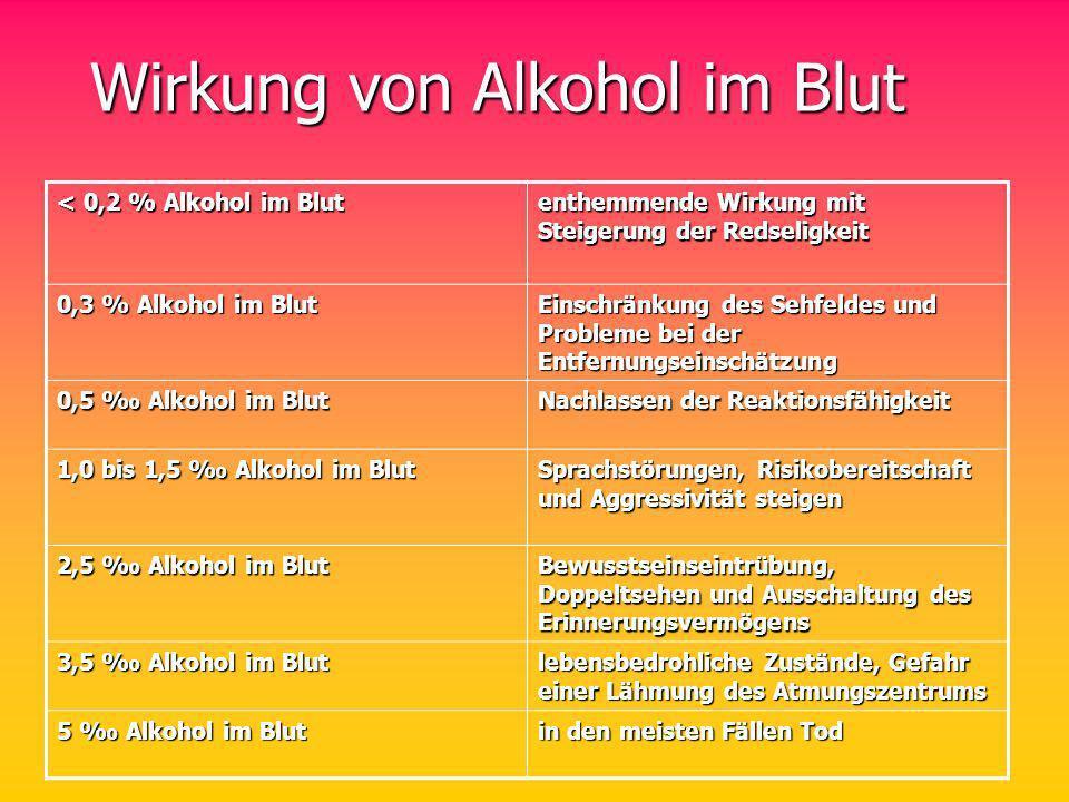 Wirkung von Alkohol im Blut Wirkung von Alkohol im Blut < 0,2 % Alkohol im Blut enthemmende Wirkung mit Steigerung der Redseligkeit 0,3 % Alkohol im B