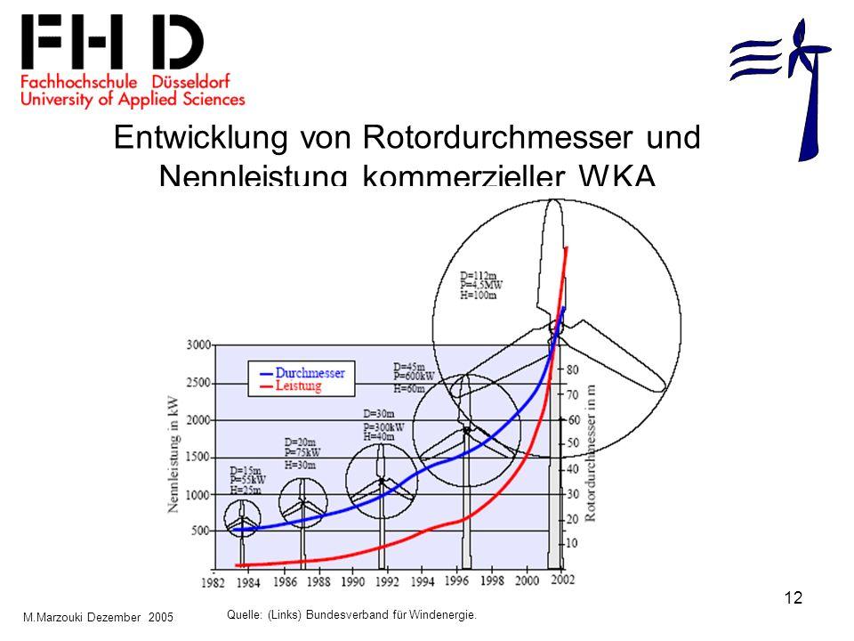 12 Entwicklung von Rotordurchmesser und Nennleistung kommerzieller WKA Quelle: (Links) Bundesverband für Windenergie. M.Marzouki Dezember 2005