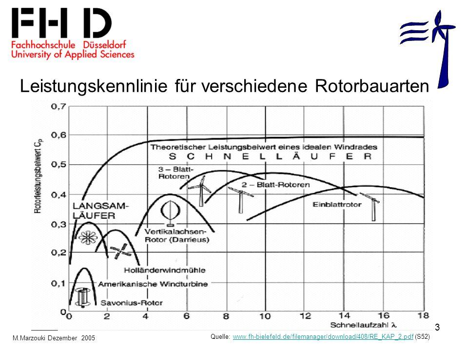 3 Leistungskennlinie für verschiedene Rotorbauarten Quelle: www.fh-bielefeld.de/filemanager/download/408/RE_KAP_2.pdf (S52)www.fh-bielefeld.de/fileman