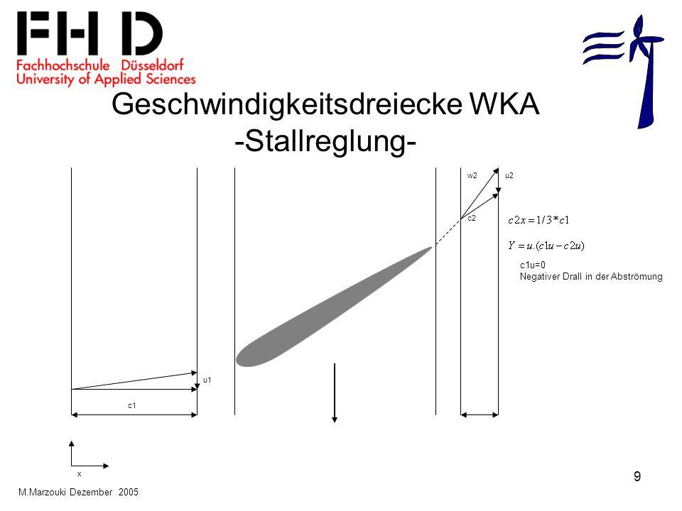 9 Geschwindigkeitsdreiecke WKA -Stallreglung- c1 u1 w2u2 c2 x c1u=0 Negativer Drall in der Abströmung M.Marzouki Dezember 2005