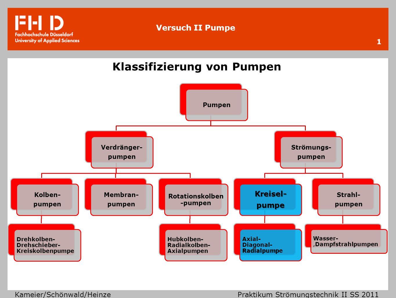 Versuch II Pumpe Kameier/Schönwald/Heinze Praktikum Strömungstechnik II SS 2011 1 Klassifizierung von Pumpen Pumpen Verdränger- pumpen Kolben- pumpen