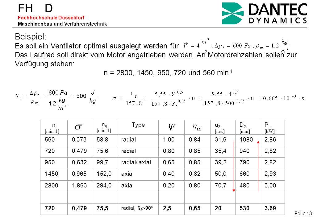 FH D Fachhochschule Düsseldorf Maschinenbau und Verfahrenstechnik Beispiel: Es soll ein Ventilator optimal ausgelegt werden für Das Laufrad soll direk