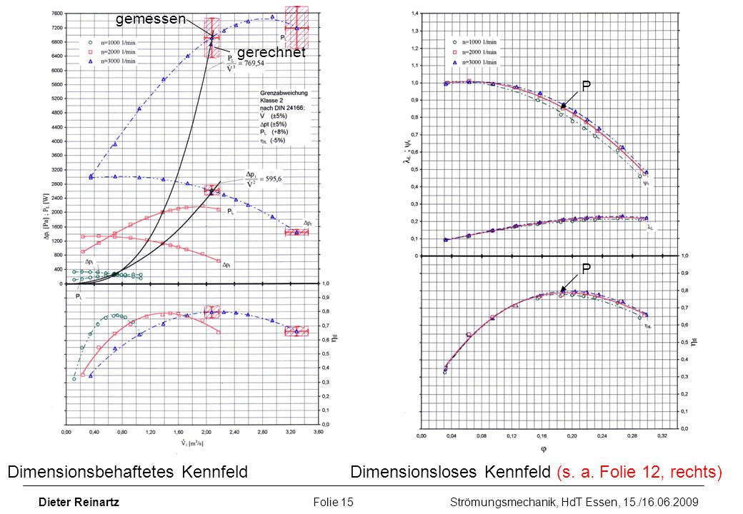 Dieter Reinartz Folie 15 Strömungsmechanik, HdT Essen, 15./16.06.2009 Dimensionsbehaftetes KennfeldDimensionsloses Kennfeld (s. a. Folie 12, rechts) P