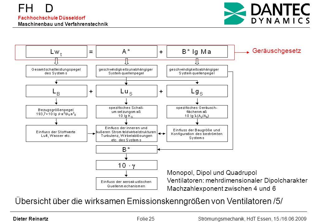 FH D Fachhochschule Düsseldorf Maschinenbau und Verfahrenstechnik Dieter Reinartz Folie 25 Strömungsmechanik, HdT Essen, 15./16.06.2009 Geräuschgesetz