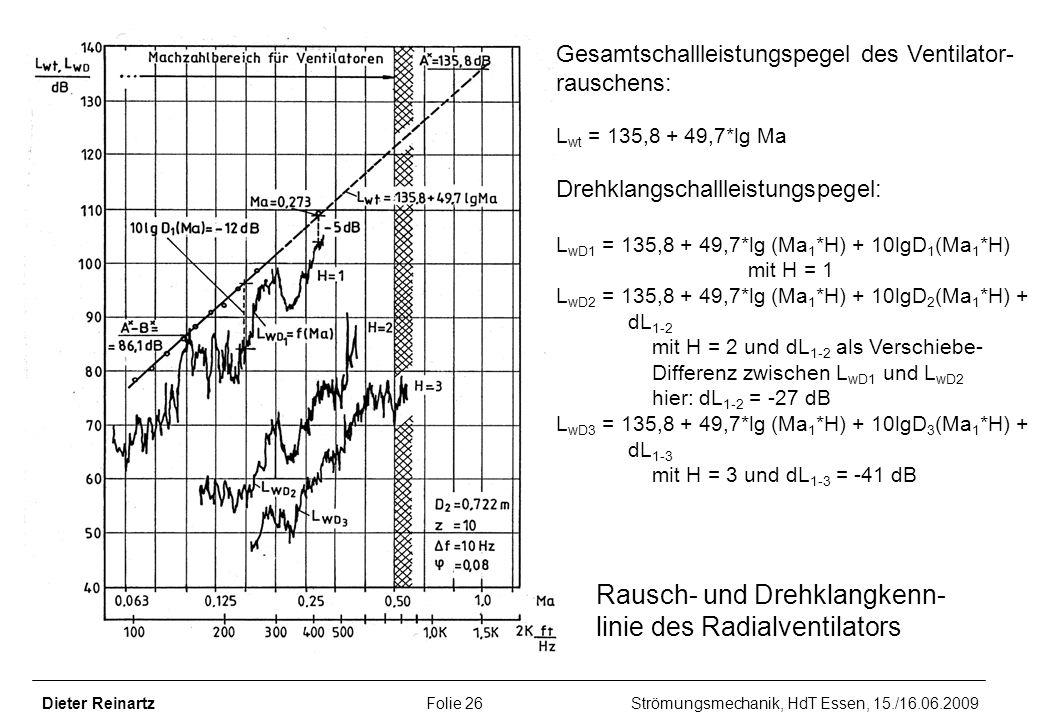 Dieter Reinartz Folie 26 Strömungsmechanik, HdT Essen, 15./16.06.2009 Rausch- und Drehklangkenn- linie des Radialventilators Gesamtschallleistungspege