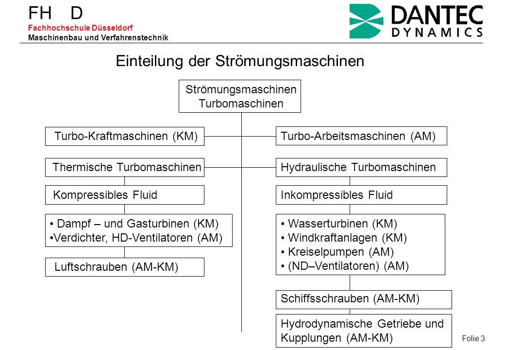 FH D Fachhochschule Düsseldorf Maschinenbau und Verfahrenstechnik Einteilung der Strömungsmaschinen Strömungsmaschinen Turbomaschinen Turbo-Kraftmasch