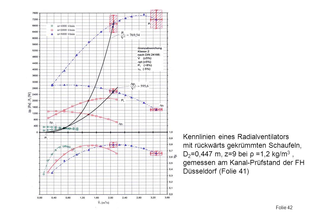 Kennlinien eines Radialventilators mit rückwärts gekrümmten Schaufeln, D 2 =0,447 m, z=9 bei ρ =1,2 kg/m 3, gemessen am Kanal-Prüfstand der FH Düsseld